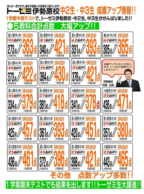 【川越市的場の学習塾 トーゼミ】1学期中間テスト成績アップ!!