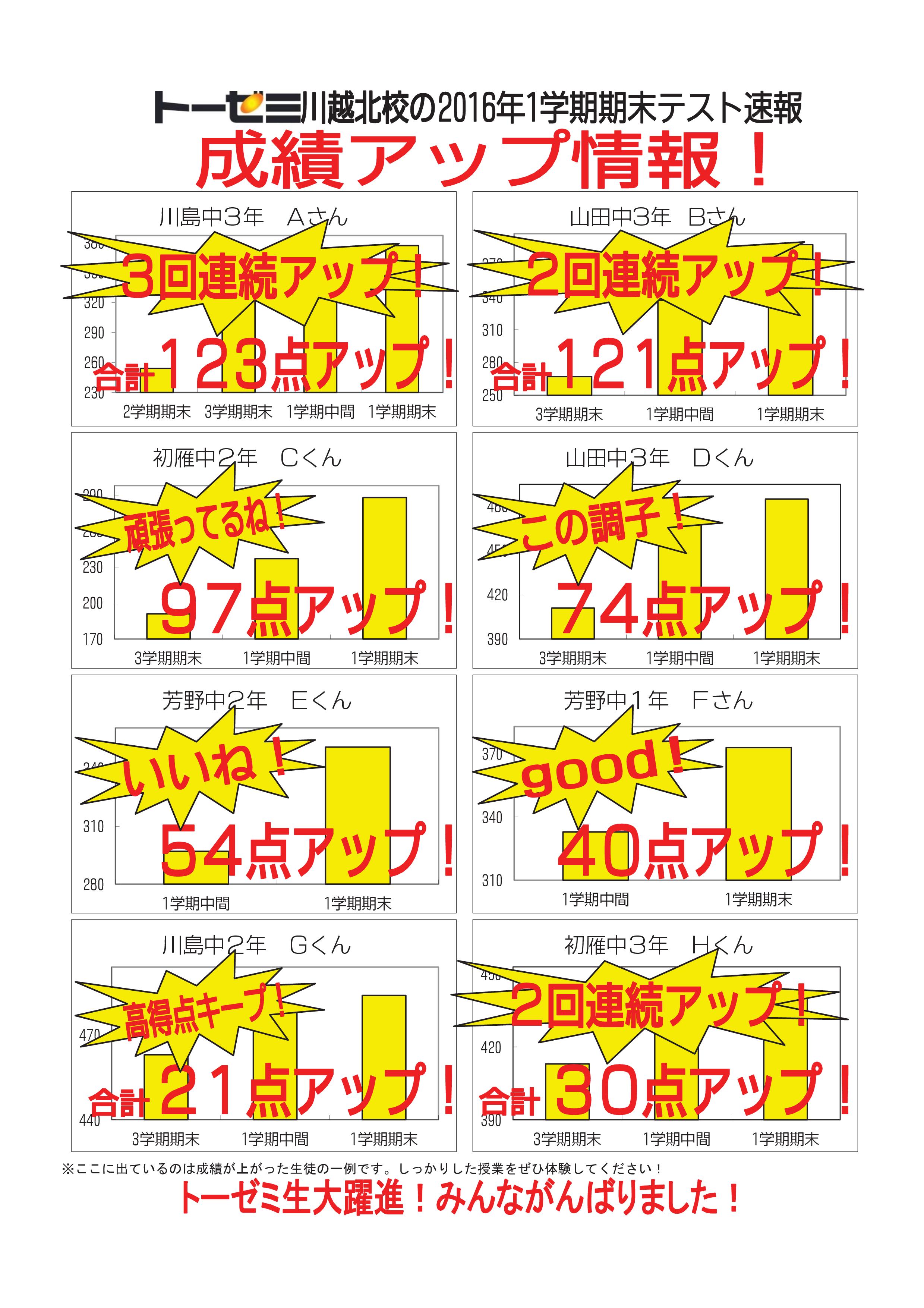 【川越市神明町の学習塾 トーゼミ】2016一学期期末-001