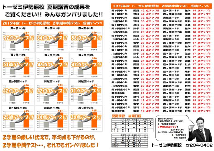 【川越市的場の学習塾 トーゼミ】夏期講習後期生募集!