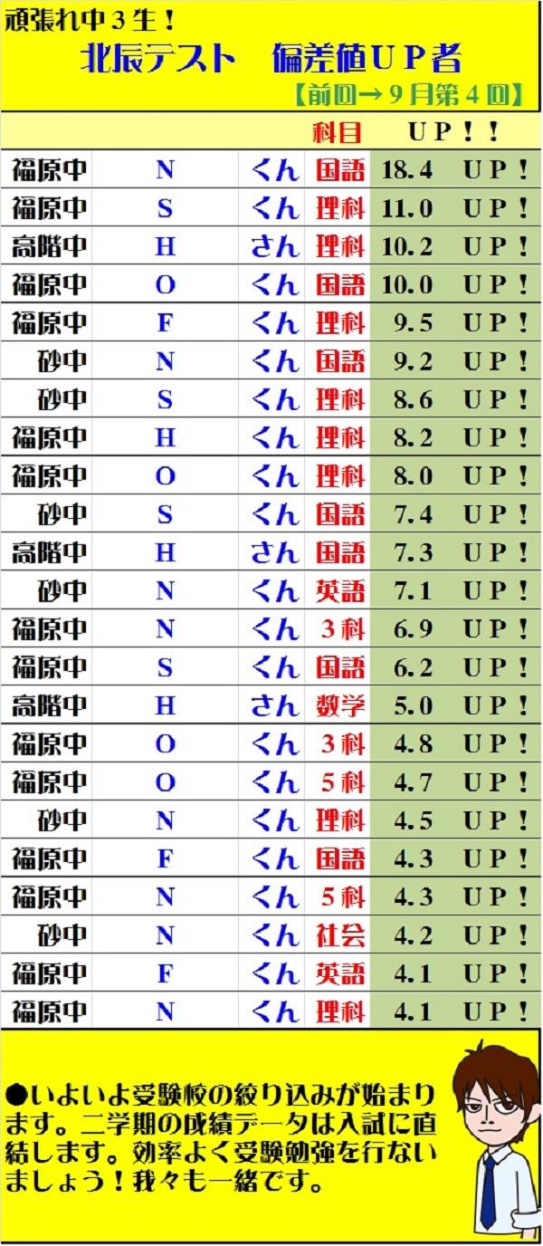 【川越市砂新田の学習塾 トーゼミ】中3生 第4回(9月)北辰テスト 偏差値UP!UP!UP!