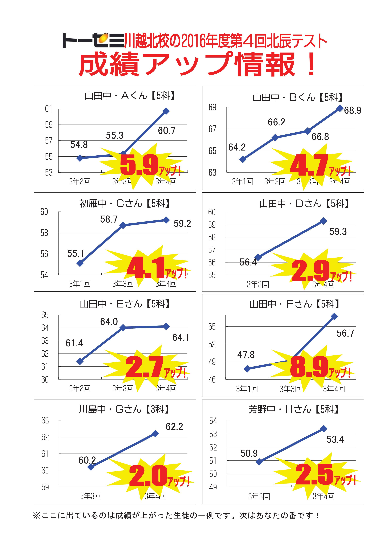 【川越市神明町の学習塾 トーゼミ】第4回北辰テスト成績アップ情報