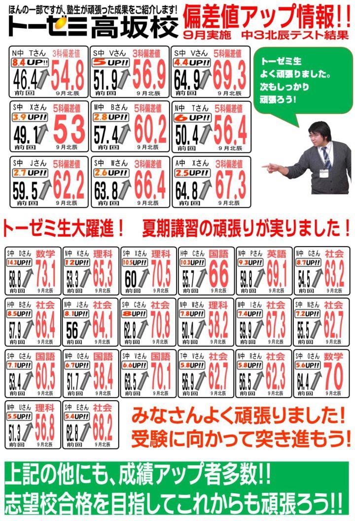 トーゼミ高坂校偏差値アップ情報(中3北辰テスト結果)