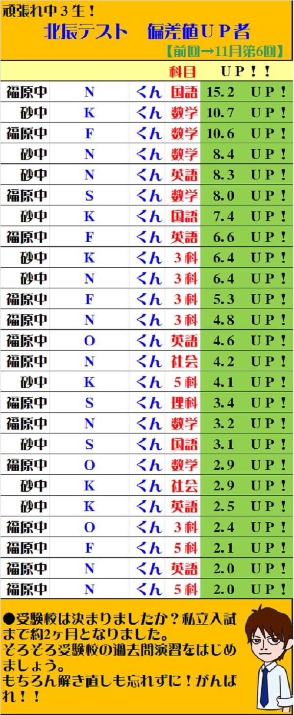 【川越市砂新田の学習塾 トーゼミ】北辰テスト第6回(11月)頑張りました!
