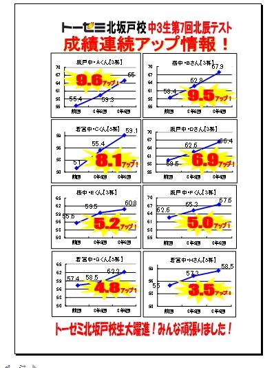 トーゼミ北坂戸校 成績連続アップ情報(中3生第7回北辰テスト)