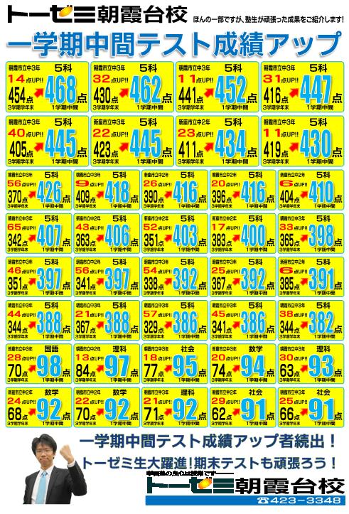 朝霞市の学習塾トーゼミ 朝霞台校 一学期中間テスト成績アップ情報