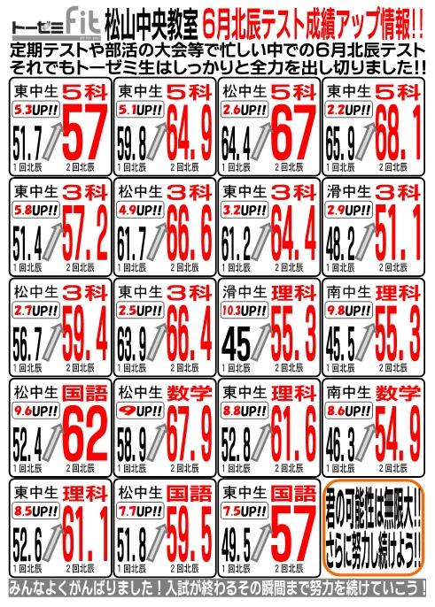 学習塾トーゼミFit 松山中央教室 6月北辰テスト成績アップ情報!