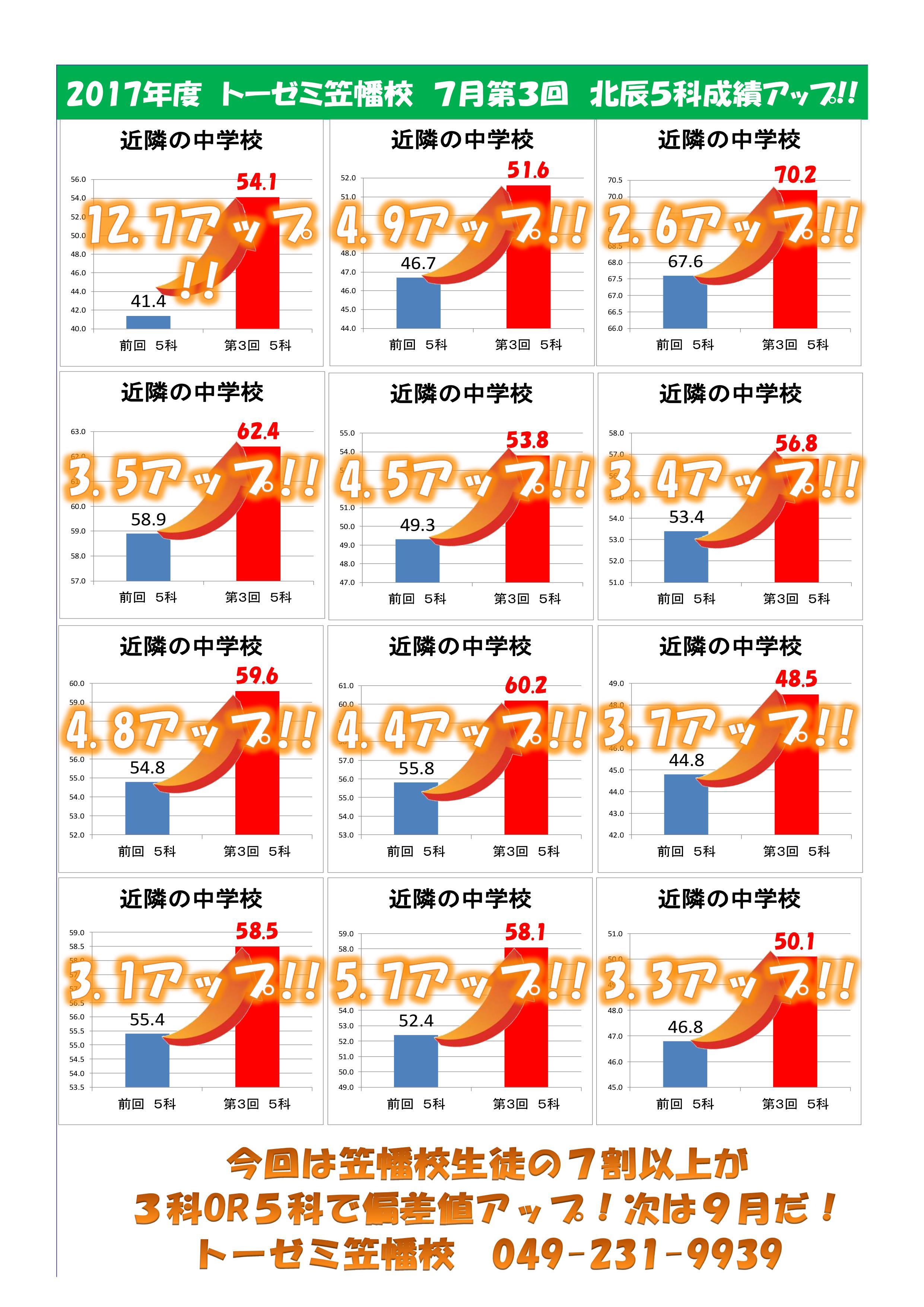 【川越市の学習塾トーゼミ笠幡校】2017年度 第3回北辰テスト 成績アップ情報!!