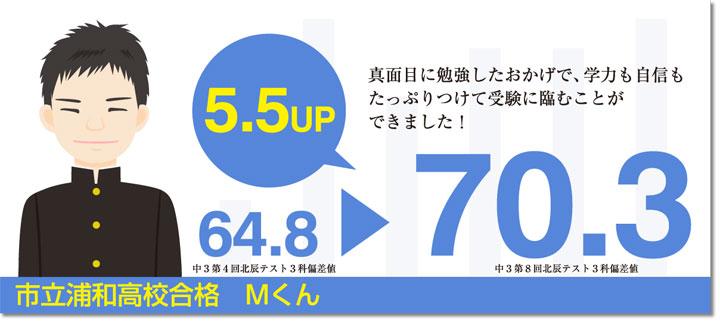 【北辰テスト偏差値アップ】市立浦和高校高校合格 Mくん 真面目に勉強したおかげて、学力も自信もたっぷりつけて受験に臨むことができました!