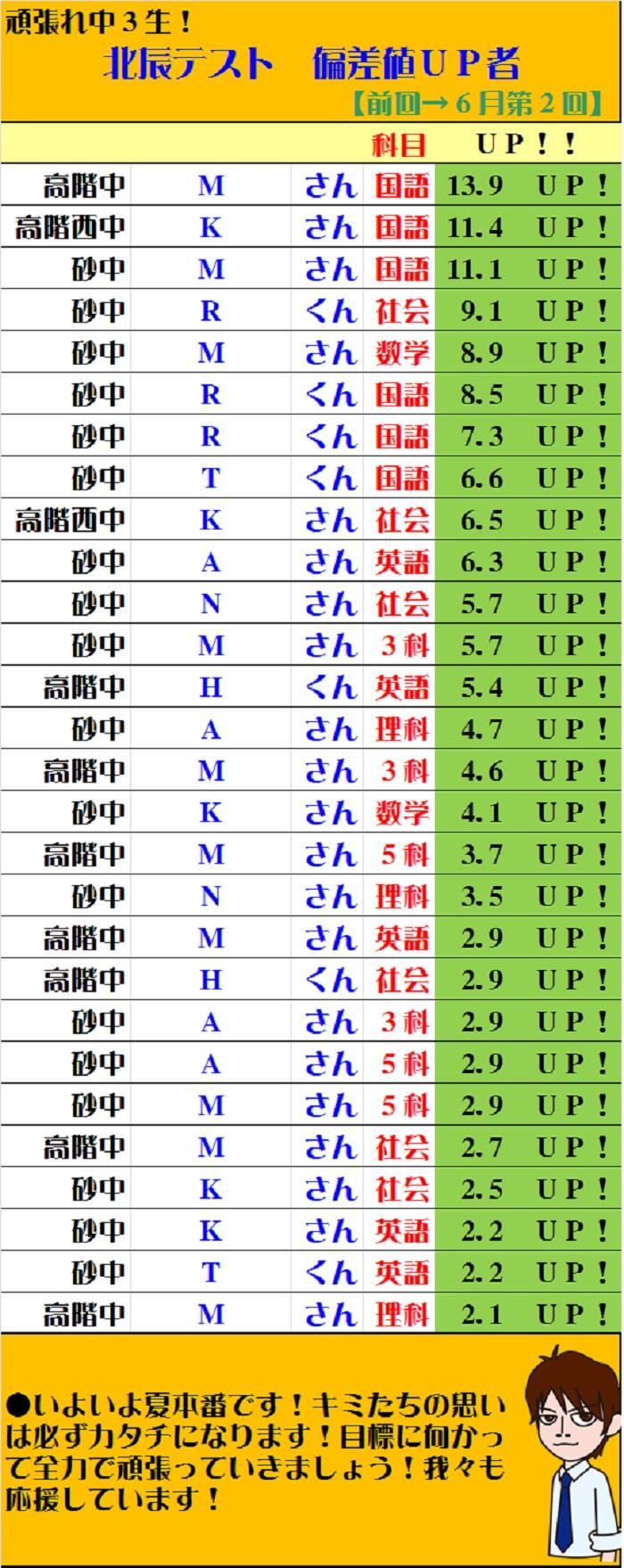 【学習塾トーゼミ 新河岸校】6月北辰テスト 偏差値アップ!