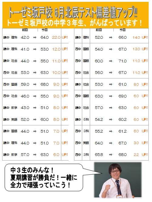 6月北辰テスト 偏差値アップ情報!(学習塾トーゼミ 坂戸校)