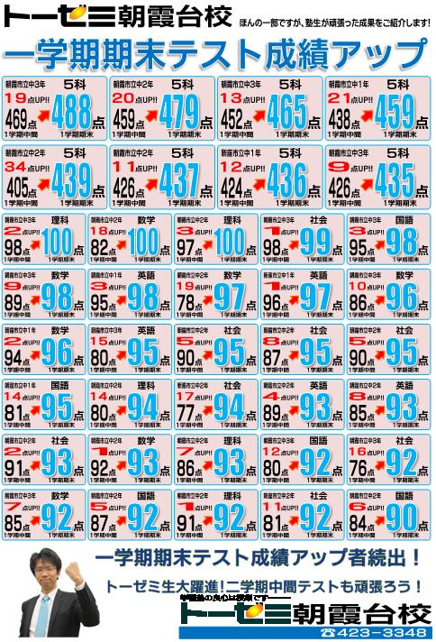 【学習塾トーゼミ朝霞台校】2017年度一学期期末テスト 成績アップ情報!