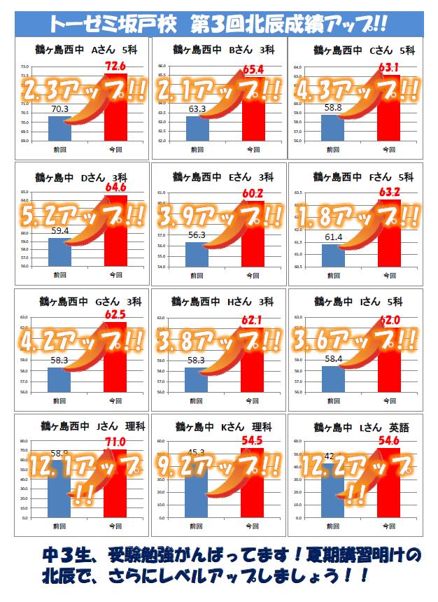 7月北辰テスト 成績アップ情報(学習塾トーゼミ坂戸校)