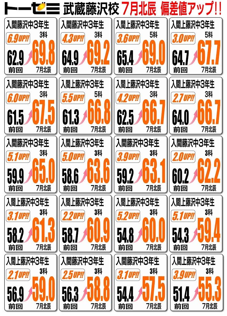 入間市の学習塾トーゼミ 武蔵藤沢校 7月北辰 偏差値アップ