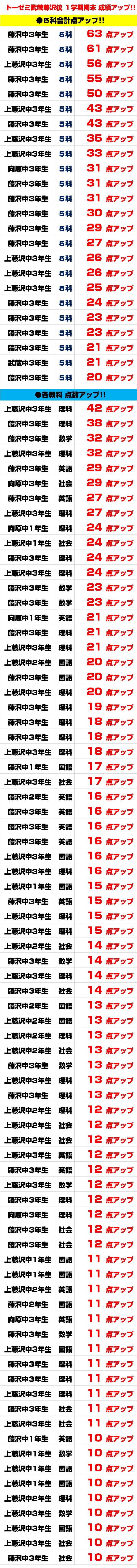 1学期期末テスト 点数アップ!(学習塾トーゼミ 武蔵藤沢校)