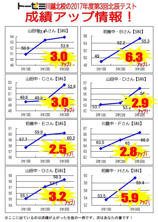 【学習塾トーゼミ 川越北校】第3回北辰テスト成績アップ情報!