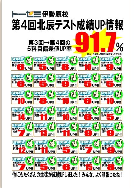 第4回北辰テスト成績UP情報(学習塾トーゼミ 伊勢原校)