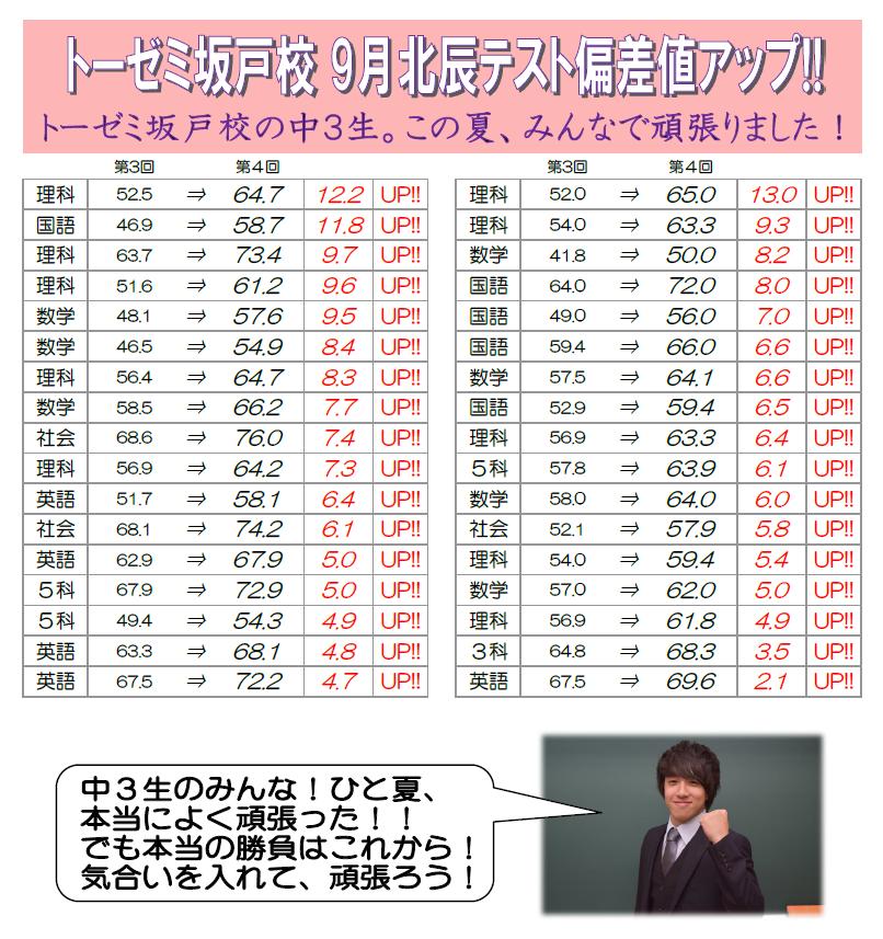 学習塾トーゼミ 坂戸校 9月北辰テスト偏差値アップ