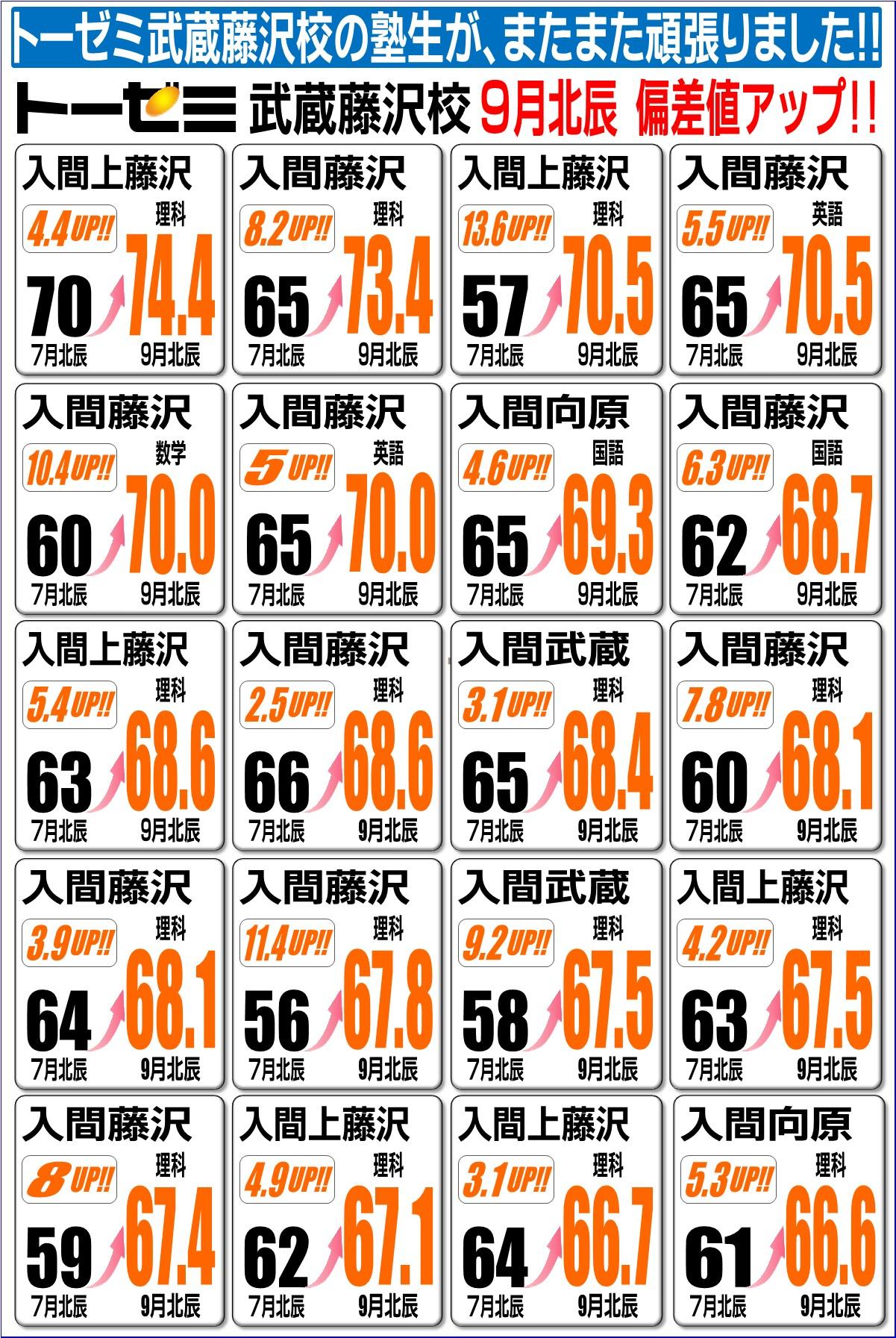 9月北辰テスト偏差値アップ!(学習塾トーゼミ 武蔵藤沢校)