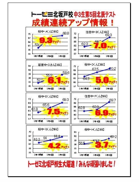中3第5回北辰テスト成績連続アップ情報(北坂戸校)