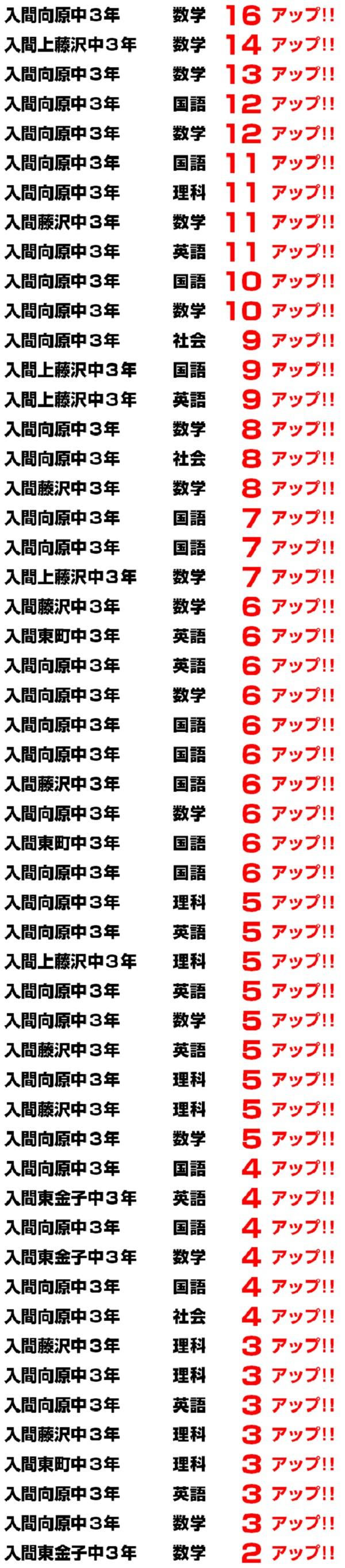 10月第4回北辰テスト 偏差値アップ!!(学習塾トーゼミ 扇台校)