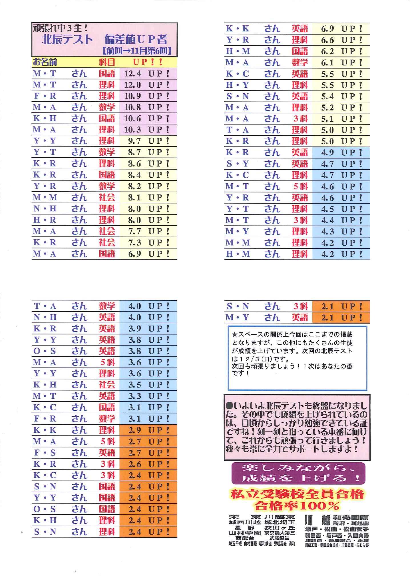 第6回北辰テスト偏差値アップ!(学習塾トーゼミ 坂戸中央校)