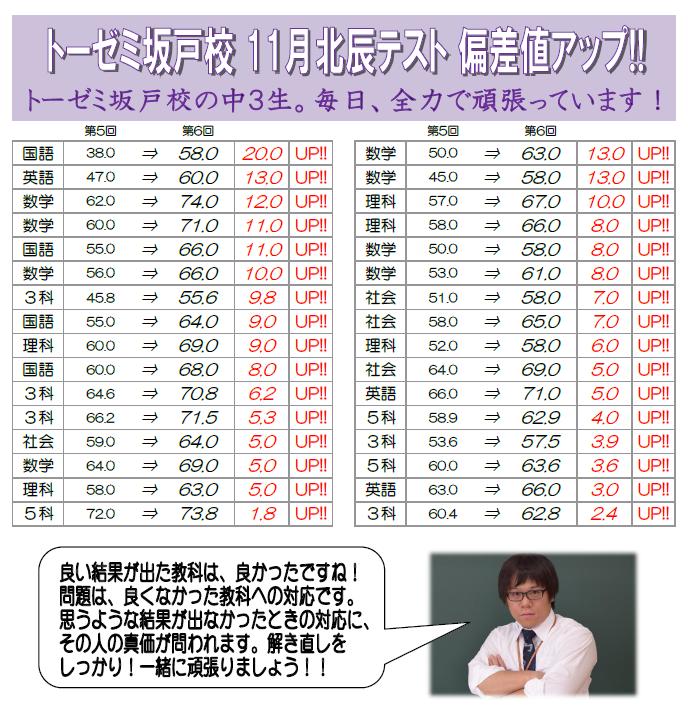 11月北辰テスト偏差値アップ情報(学習塾トーゼミ 坂戸校)