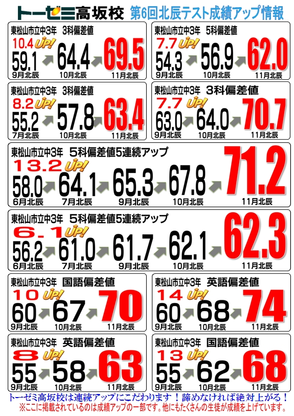 第6回北辰テスト成績アップ(学習塾トーゼミ 高坂校)