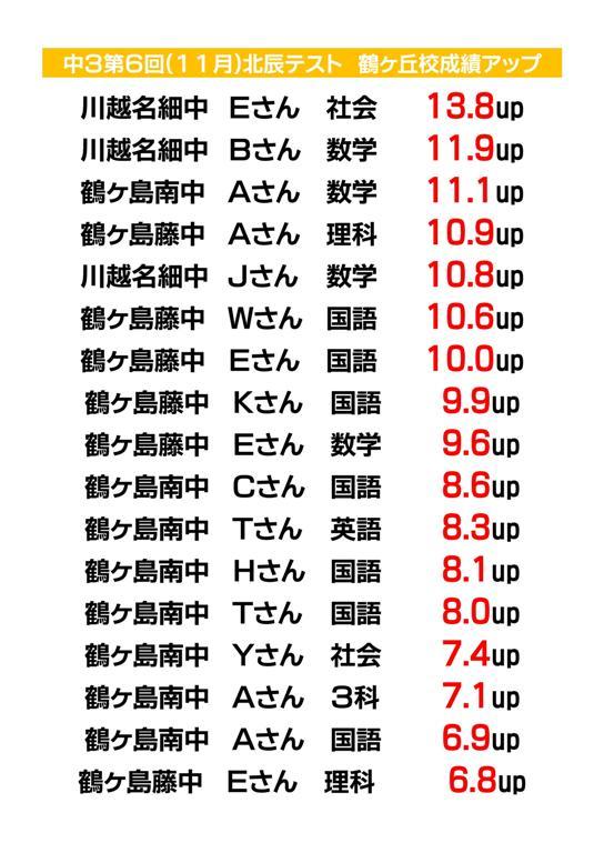 中学3年生 第6回11月北辰テスト成績アップ(鶴ヶ島市の学習塾トーゼミ鶴ヶ丘校)