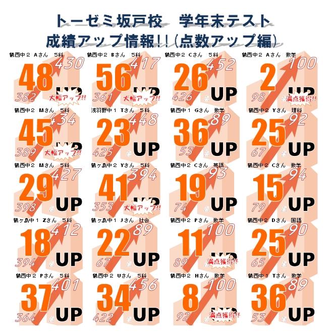 %e6%88%90%e7%b8%be%e3%82%a2%e3%83%83%e3%83%97%e3%80%80%e5%ad%a6%e5%b9%b4%e6%9c%ab