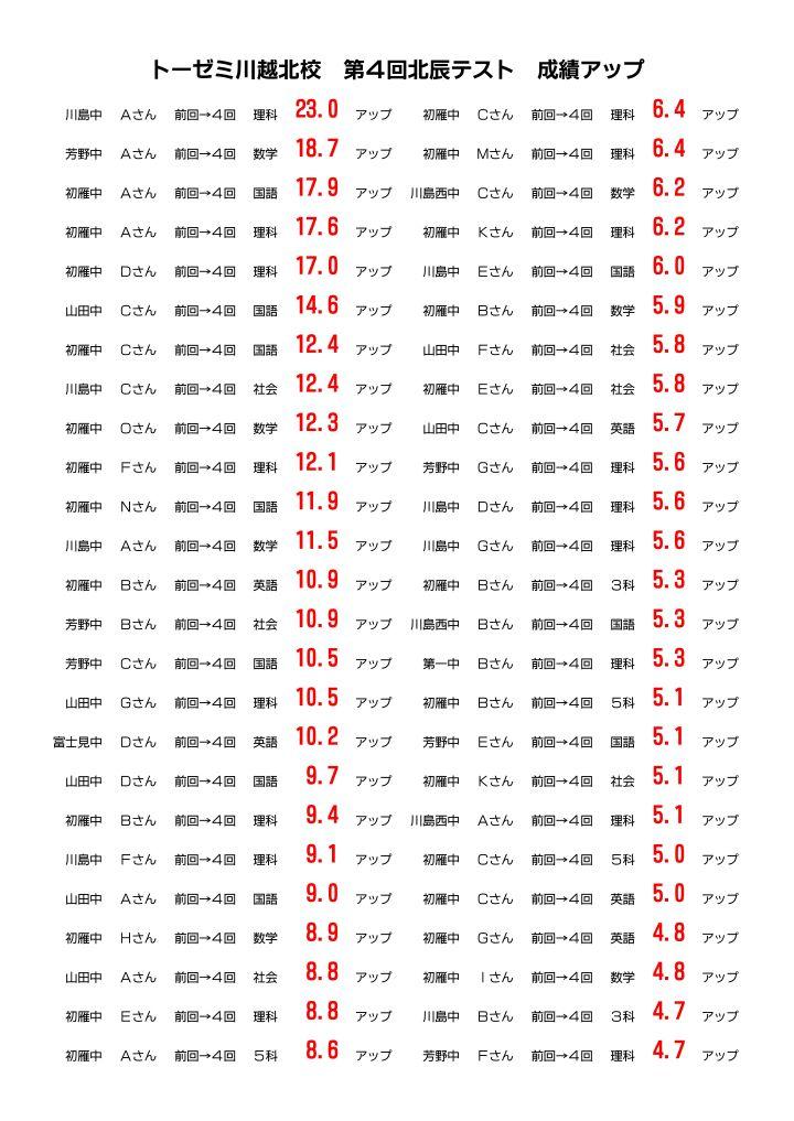 microsoft-word-hp%e6%8e%b2%e8%bc%89%e3%80%80%e6%88%90%e7%b8%be%e3%82%a2%e3%83%83%e3%83%97%e3%80%801909%e5%8c%97%e8%be%b0-01