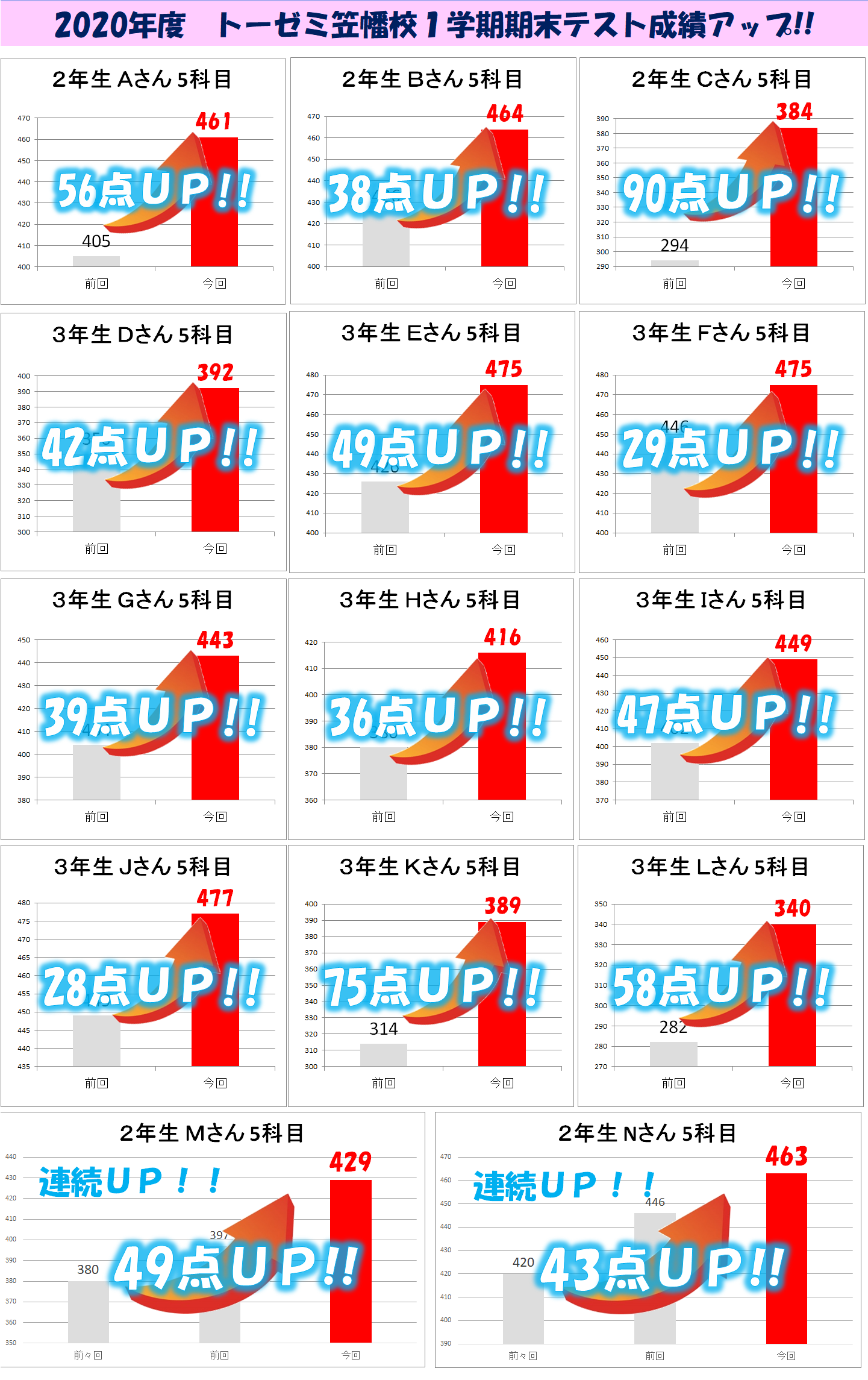 2020%e4%b8%80%e5%ad%a6%e6%9c%9f%e6%9c%9f%e6%9c%ab5%e7%a7%91%e7%9b%ae